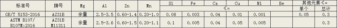 镁合金az31b化学成分